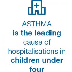 Hospitalisations under 4