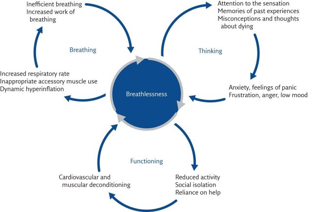 breathlessness diagram